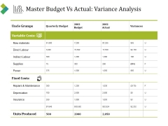 Master Budget Vs Actual Variance Analysis Ppt PowerPoint Presentation Ideas Introduction