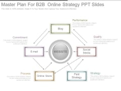 Master Plan For B2b Online Strategy Ppt Slides