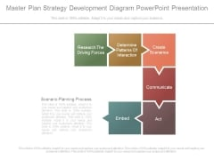 Master Plan Strategy Development Diagram Powerpoint Presentation
