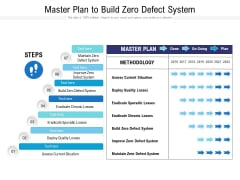 Master Plan To Build Zero Defect System Ppt PowerPoint Presentation Gallery Graphics Example PDF