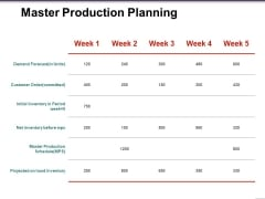 Master Production Planning Template 2 Ppt PowerPoint Presentation Summary Graphics Download