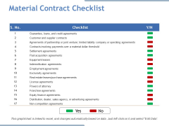 Material Contract Checklist Ppt PowerPoint Presentation Influencers