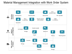 Material Management Integration With Work Order System Ppt PowerPoint Presentation Professional Graphics PDF
