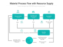 Material Process Flow With Resource Supply Ppt PowerPoint Presentation Gallery Sample PDF