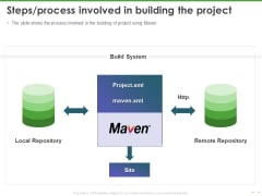 Maven Getting Started Guide Steps Process Involved In Building The Project Structure PDF