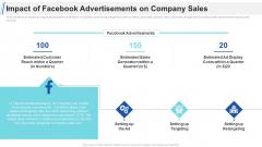 Maximizing Profitability Earning Through Sales Initiatives Impact Of Facebook Advertisements On Company Sales Themes PDF