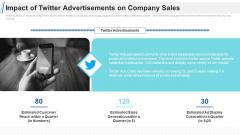 Maximizing Profitability Earning Through Sales Initiatives Impact Of Twitter Advertisements On Company Sales Information PDF