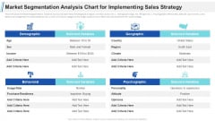 Maximizing Profitability Earning Through Sales Initiatives Market Segmentation Analysis Chart For Implementing Sales Strategy Slides PDF