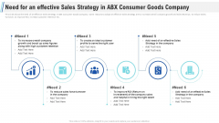 Maximizing Profitability Earning Through Sales Initiatives Need For An Effective Sales Strategy In ABX Consumer Goods Company Themes PDF