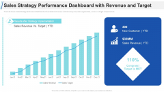 Maximizing Profitability Earning Through Sales Initiatives Sales Strategy Performance Dashboard With Revenue And Target Elements PDF