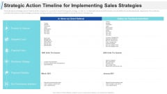Maximizing Profitability Earning Through Sales Initiatives Strategic Action Timeline For Implementing Sales Strategies Formats PDF