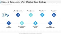 Maximizing Profitability Earning Through Sales Initiatives Strategic Components Of An Effective Sales Strategy Themes PDF