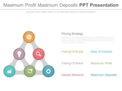 Maximum Profit Maximum Deposits Ppt Presentation