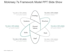 Mckinsey 7S Framework Model Ppt PowerPoint Presentation Template