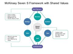 Mckinsey Seven S Framework With Shared Values Ppt PowerPoint Presentation Portfolio Maker PDF