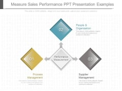 Measure Sales Performance Ppt Presentation Examples