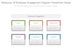 Measures Of Employee Engagement Diagram Powerpoint Guide
