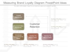 Measuring Brand Loyalty Diagram Powerpoint Ideas