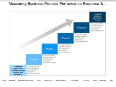 Measuring Business Process Performance Resource And Requirements Ppt PowerPoint Presentation Styles Skills
