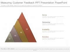 Measuring Customer Feedback Ppt Presentation Powerpoint