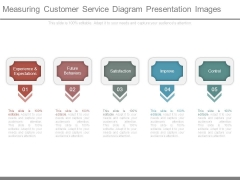 Measuring Customer Service Diagram Presentation Images