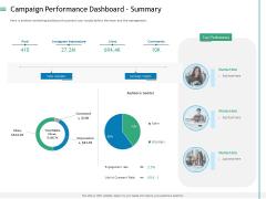 Measuring Influencer Marketing ROI Campaign Performance Dashboard Summary Topics PDF
