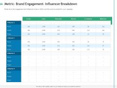Measuring Influencer Marketing ROI Metric Brand Engagement Influencer Breakdown Guidelines PDF