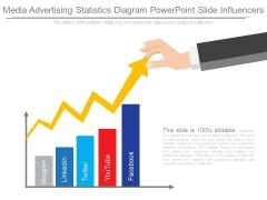 Media Advertising Statistics Diagram Powerpoint Slide Influencers