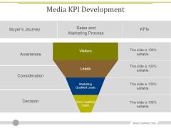 Media Kpi Development Ppt PowerPoint Presentation Slides Files