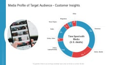 Media Profile Of Target Audience Customer Insights Ppt File Summary PDF