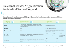 Medical And Healthcare Related Relevant Licenses And Qualification For Medical Service Proposal Ppt Gallery Clipart Images PDF