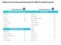 Medical And Vocational Assessment For NGO Funding Proposal Ppt PowerPoint Presentation Layouts Aids