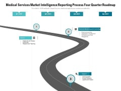 Medical Services Market Intelligence Reporting Process Four Quarter Roadmap Graphics