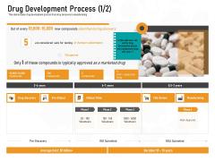 Medicine Promotion Drug Development Process Human Ppt PowerPoint Presentation Styles Designs Download PDF