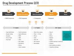 Medicine Promotion Drug Development Process Market Ppt PowerPoint Presentation Inspiration Guide PDF