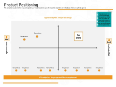Medicine Promotion Product Positioning Ppt PowerPoint Presentation Visual Aids Layouts PDF