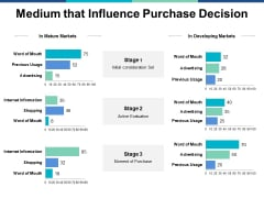 Medium That Influence Purchase Decision Ppt PowerPoint Presentation Icon Picture