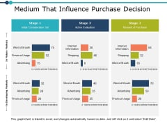Medium That Influence Purchase Decision Ppt PowerPoint Presentation Model Summary