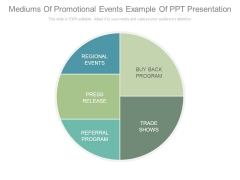 Mediums Of Promotional Events Example Of Ppt Presentation