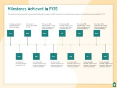 Meet Project Deadlines Through Priority Matrix Milestones Achieved In FY20 Ppt Inspiration Influencers PDF