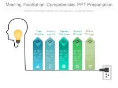 Meeting Facilitation Competencies Ppt Presentation