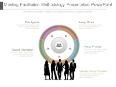 Meeting Facilitation Methodology Presentation Powerpoint
