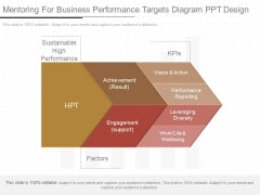Mentoring For Business Performance Targets Diagram Ppt Design