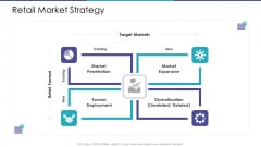 Merchandising Business Analysis Retail Market Strategy Ppt File Ideas PDF