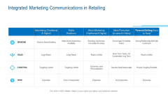 Merchandising Industry Analysis Integrated Marketing Communications In Retailing Pictures PDF