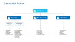 Merchandising Industry Analysis Types Of Retail Formats Microsoft PDF