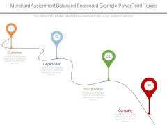 Merchant Assignment Balanced Scorecard Example Powerpoint Topics