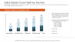 Merger Agreement Pitch Deck M Anda Deals Count Split By Sectors Rules PDF