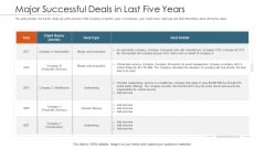 Merger Agreement Pitch Deck Major Successful Deals In Last Five Years Summary PDF