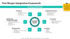 Merger And Acquisition Strategy For Inorganic Growth Post Merger Integration Framework Template PDF